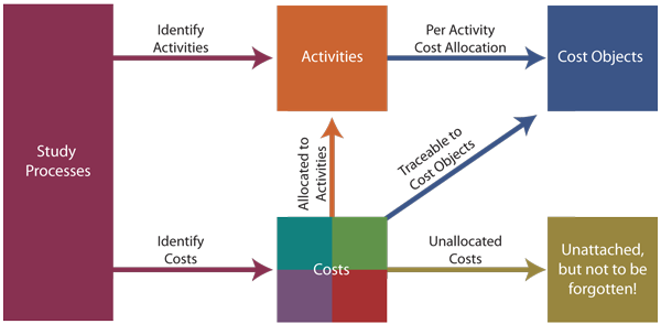 activity based costing thesis Iii declaration i, yousef aldukhil, declare that the phd thesis titled developing and testing a model of successful adoption of activity-based costing.